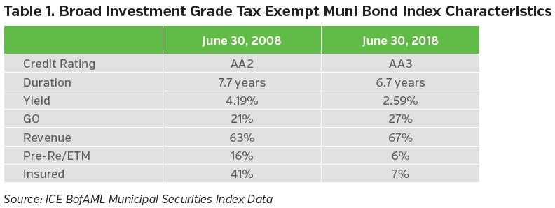 NEAMgroup-broad-investment-grade-tax-exempt-muni-bond-index-characteristics