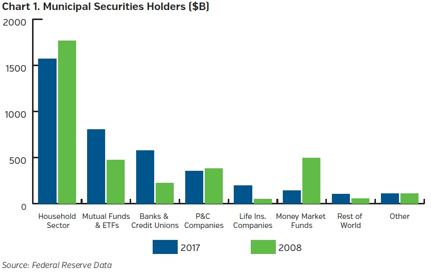 NEAMgroup-municipal-securities-holders