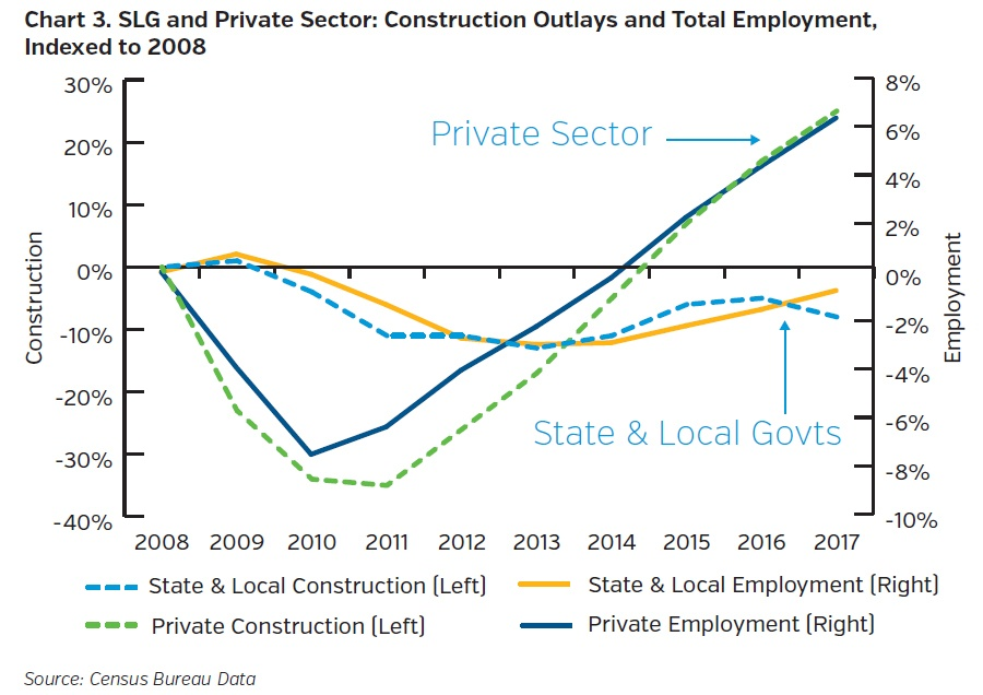 NEAMgroup-slg-and-private-sector-construction-outlays-and-total-employment