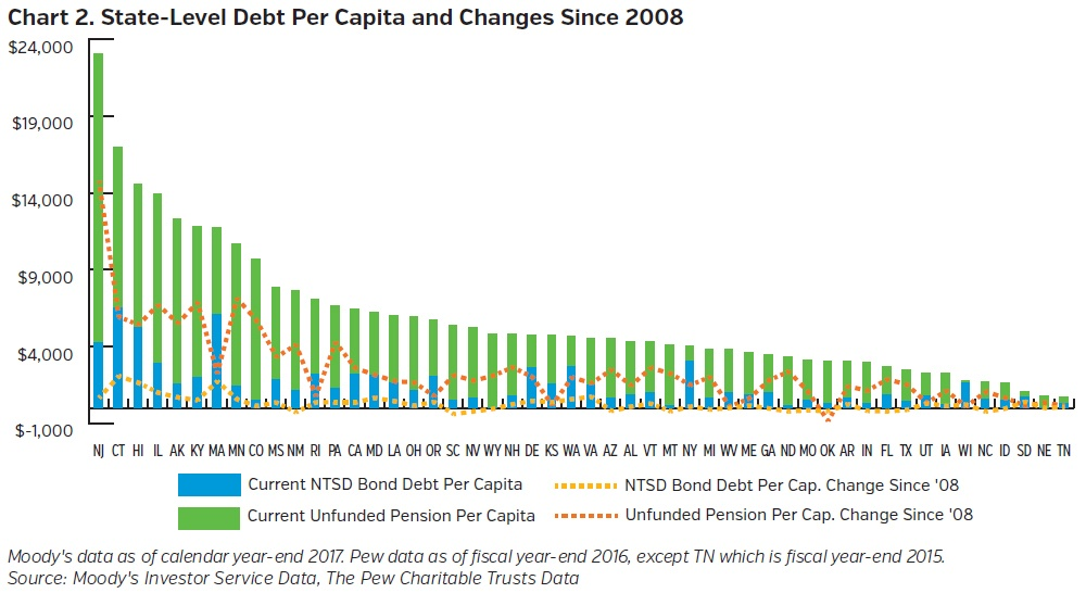 NEAMgroup-state-level-debt-per-capita-and-changes-since-2008