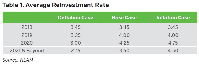 NEAMgroup-average-reinvestment-rate