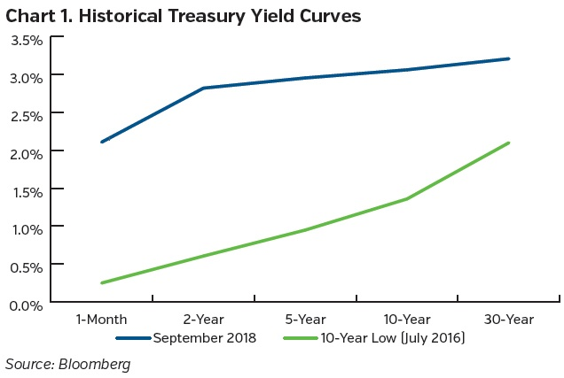 NEAMgroup-historical-treasury-yield-curves