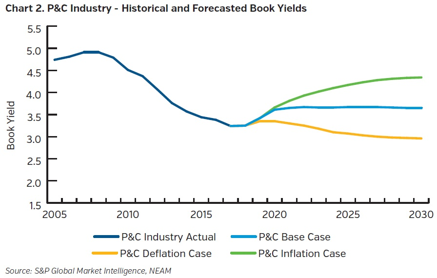NEAMgroup-pandc-industry-historical-and-forecasted-book-yields