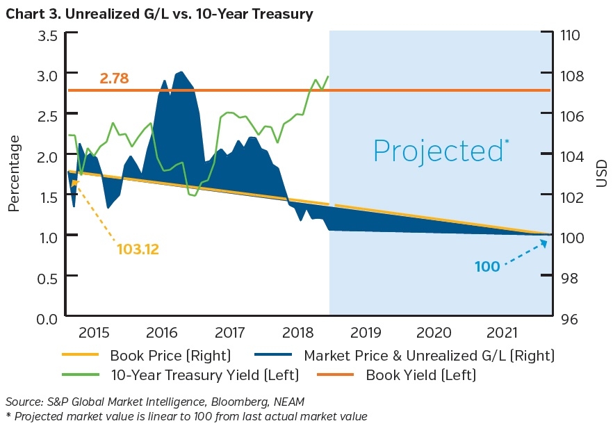 NEAMgroup-unrealized-g-l-vs-10-year-treasury