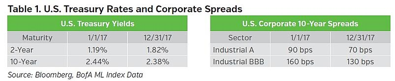 NEAMgroup-US-treasury-rates-and-corporate-spreads.jpg