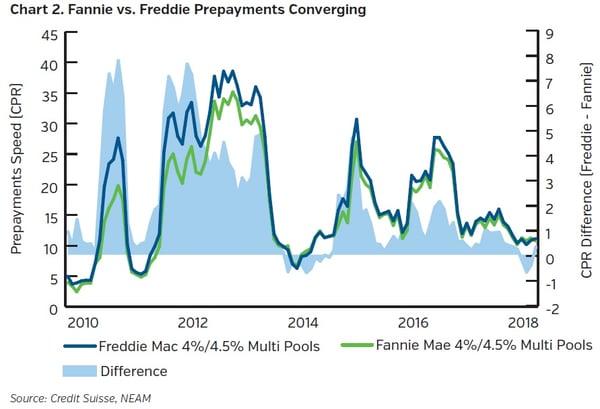 NEAMgroup-fannie-v-freddie-prepayments-converging