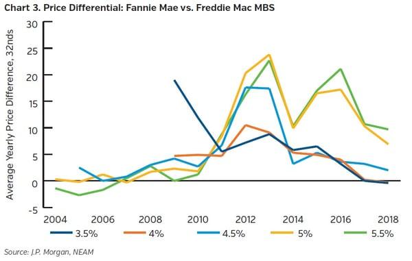 NEAMgroup-price-differential-fannie-mae-v-freddie-mac-MBS