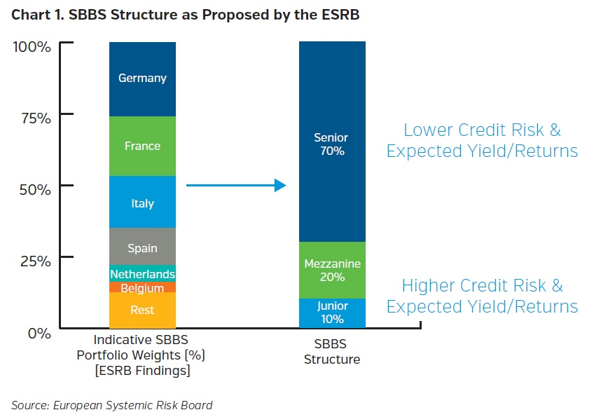 NEAMgroup_SBBS_Structure_as_proposed_by_the_ESRB