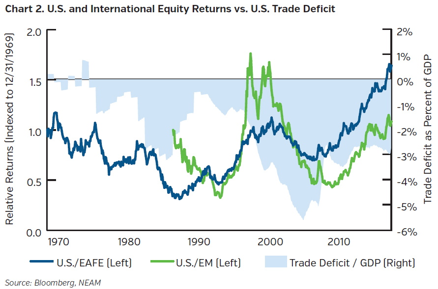 NEAMgroup-us-and-international-equity-returns-vs-us-trade-deficit