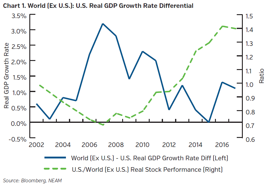 NEAMgroup-world-ex-us-real-gdp-growth-rate-differential