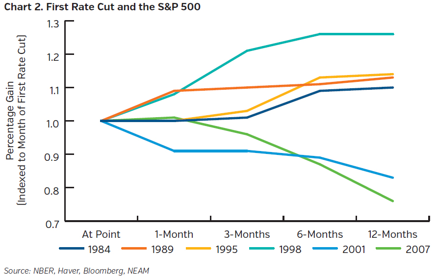 NEAMgroup_first_rate_cut_and_the_sandp500