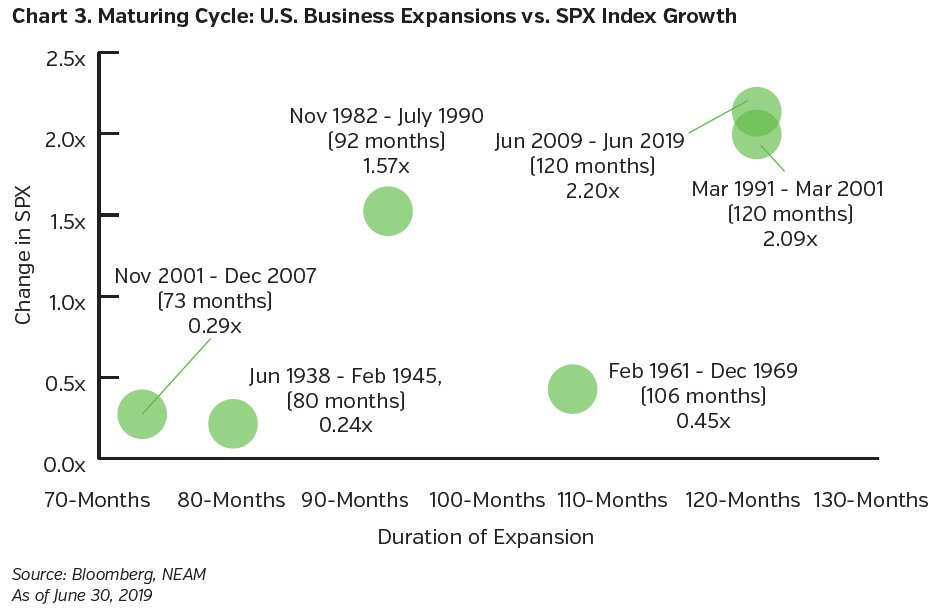 NEAMgroup_maturing_cycle_US_business_expansions_vs_SPX