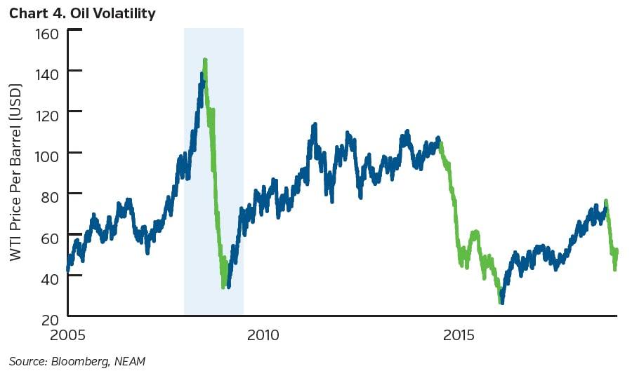 NEAMgroup_Oil_volatility