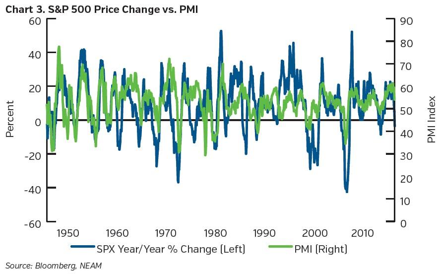 NEAMgroup_S&P500_price_change_vs_PMI