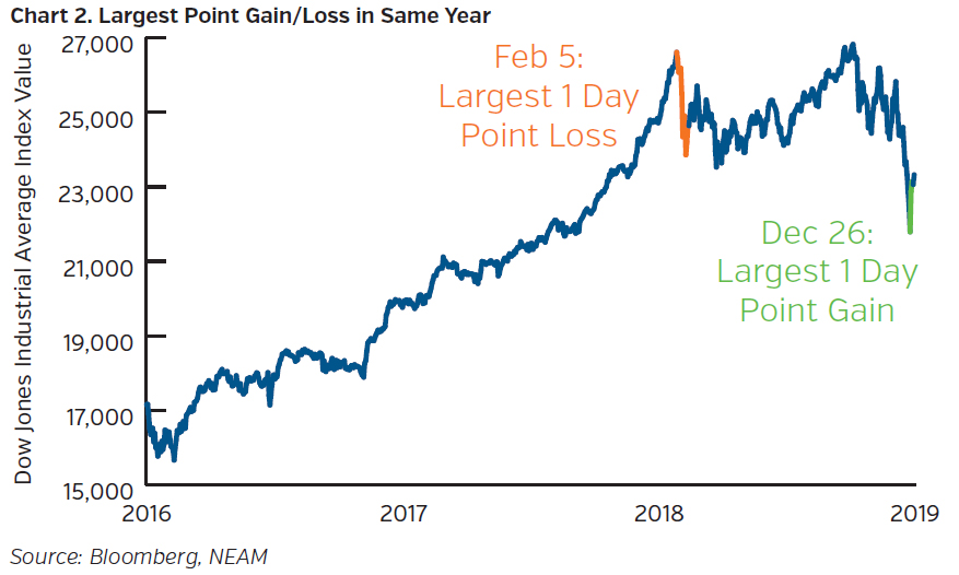 NEAMgroup_largest_point_gain_loss_in_same_year