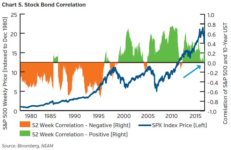 NEAMgroup_stock_bond_correlation