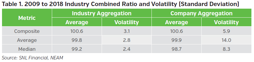 NEAMgroup_2009_to_2018_industry_combined_ratio_and_volatility