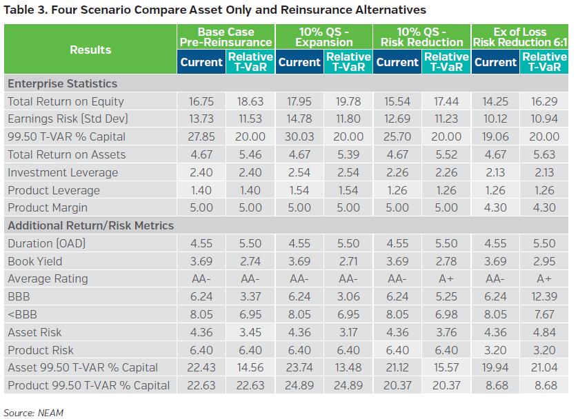 NEAMgroup_four_scenario_compare_asset_only_and_reinsurance_alternatives