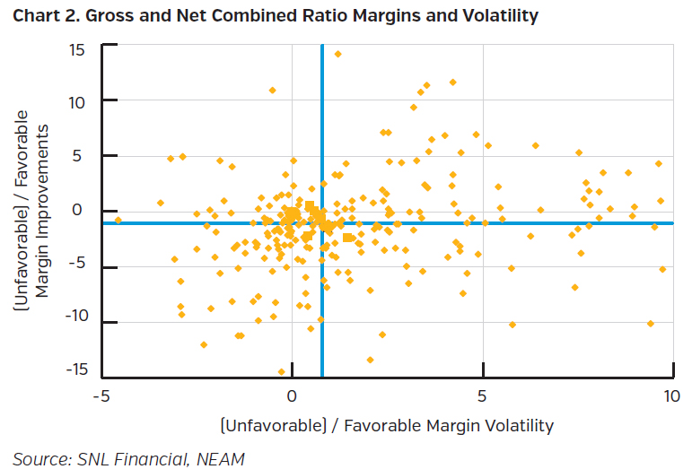 NEAMgroup_gross_and_net_combined_ratio_margins_and_volatility