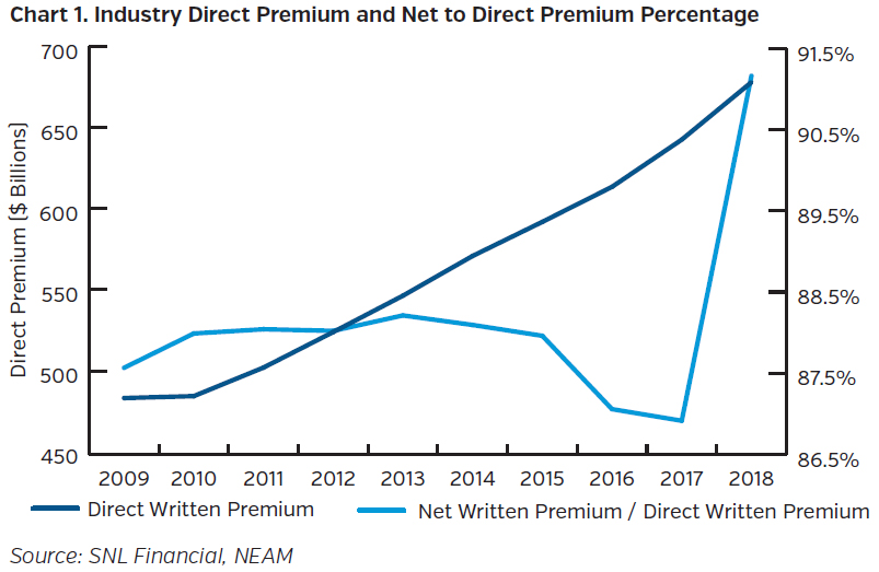 NEAMgroup_industry_direct_premium_and_net_to_direct_premium_percentage