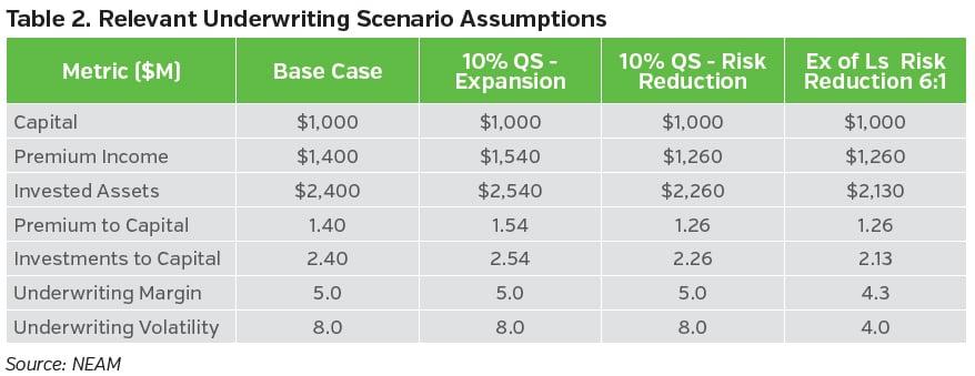NEAMgroup_relevant_underwriting_Scenario_assumptions