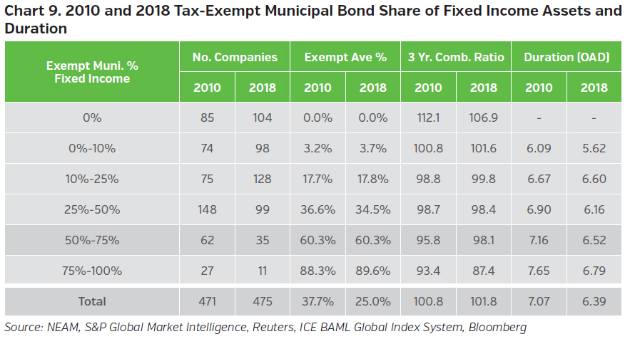 NEAMgroup_2010_and2018_tax-exempt_municipal_bond_share_of_fixed_income_assets_and_duration