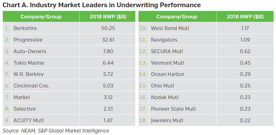 NEAMgroup_A_industry_market_leaders_in_underwriting_performance