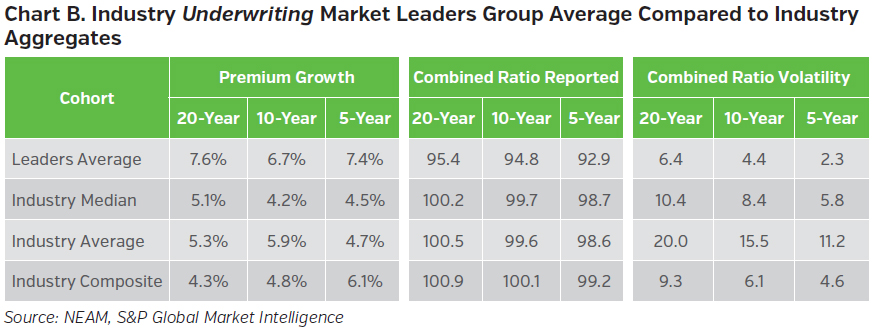 NEAMgroup_B_industry_underwriting_market_leaders_group_average_compared_to_industry_aggregates
