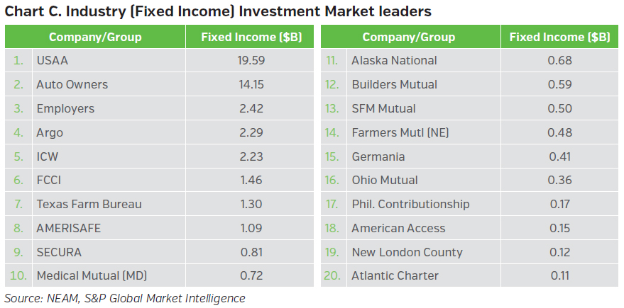 NEAMgroup_C_industry_fixed_income_investment_market_leaders