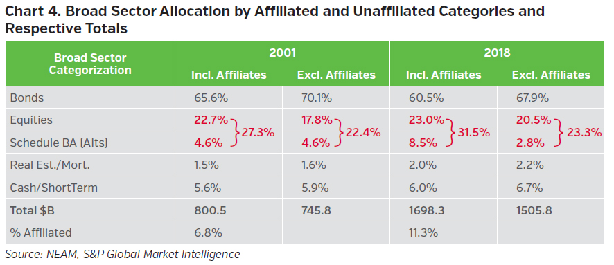 NEAMgroup_broad_sector_allocation_by_affiliated_and_unaffiliated_categories_and_respective_totals