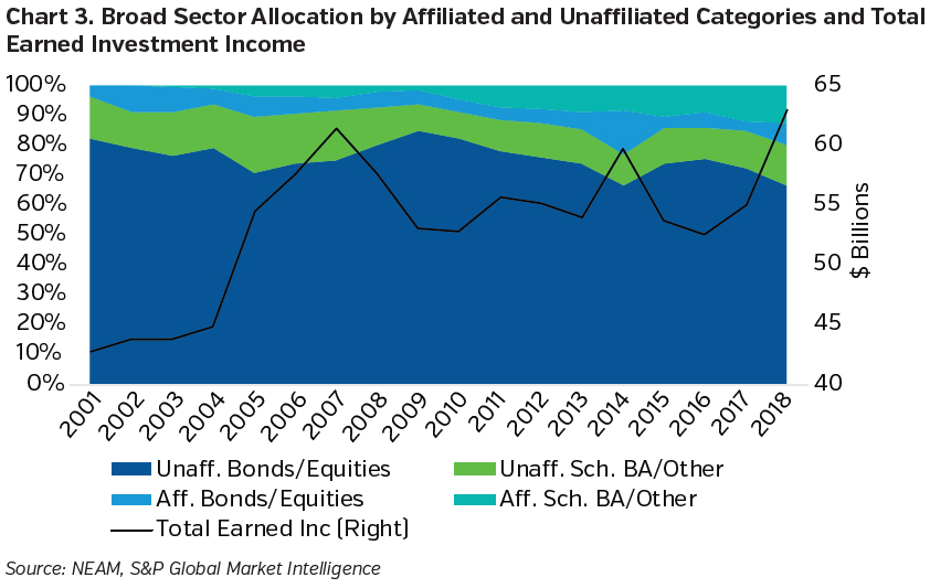 NEAMgroup_broad_sector_allocation_by_affiliated_and_unaffiliated_categories_and_total_earned_investment_income