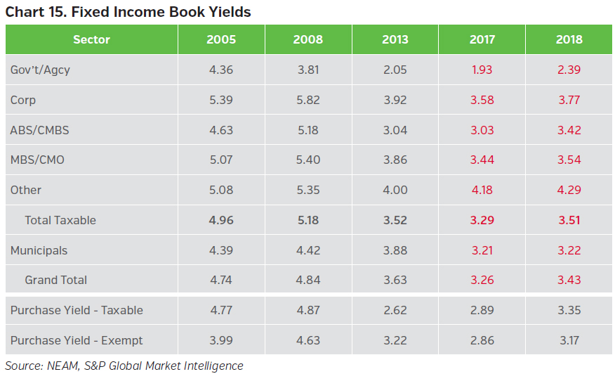 NEAMgroup_fixed_income_book_yields