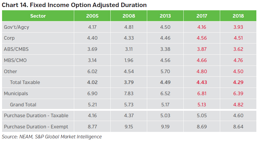 NEAMgroup_fixed_income_option_adjusted_duration