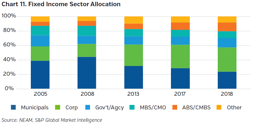 NEAMgroup_fixed_income_sector_allocation