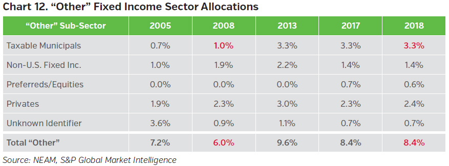 NEAMgroup_other_fixed_income_sector_allocations