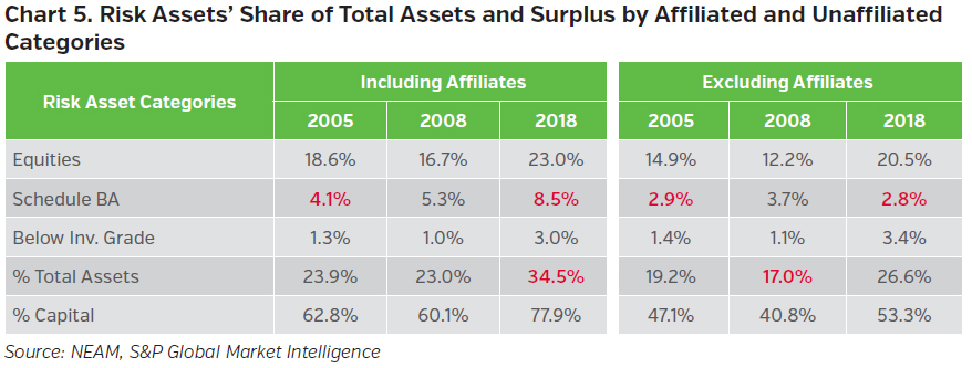 NEAMgroup_risk_assets_share_of_total_Assets_and_surplus_by_affiliated_and_unaffiliated_categories