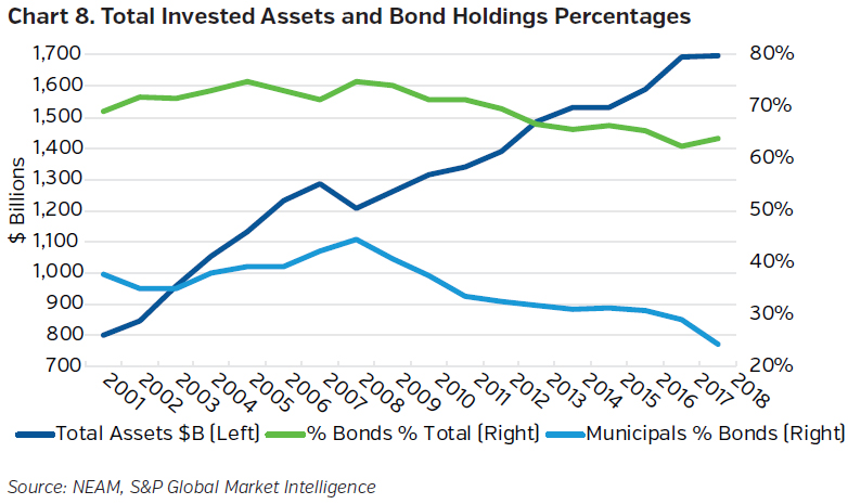 NEAMgroup_total_invested_assets_and_bond_holdings_percentages