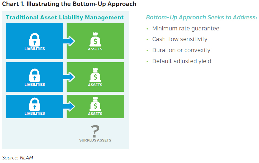 NEAMgroup_illustrating_the_bottom_up_approach
