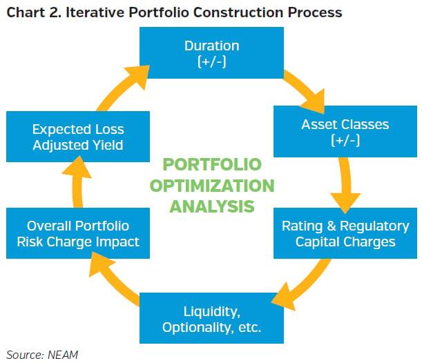 NEAMgroup_iterative_portfolio_construction_process