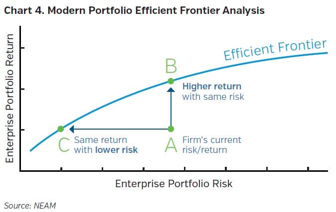 NEAMgroup_modern_portfolio_efficient_frontier_analysis