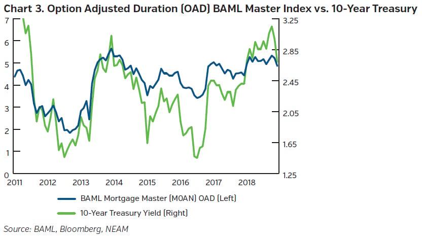 NEAMgroup_option_adjusted_duration_baml_vs_treasury