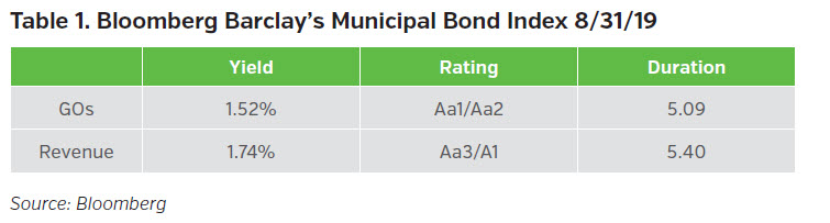 NEAM-Group-bloomberg-barclays-municipal-bond-index-8-31-19
