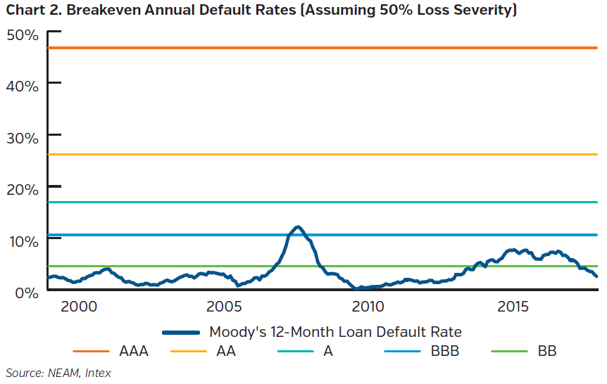 NEAMgroup_breakeven_annual_default_rates