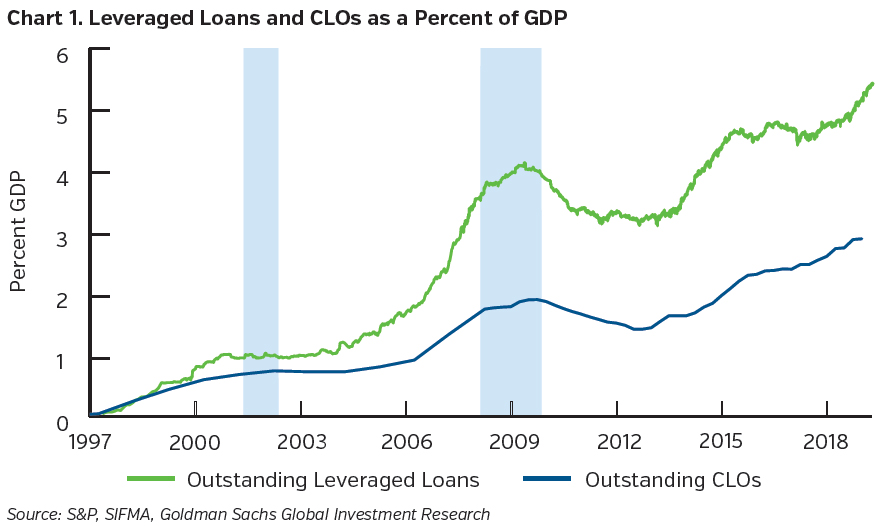 NEAMgroup_leveraged_loans_Anmd_CLOs_as_Percent_GDP