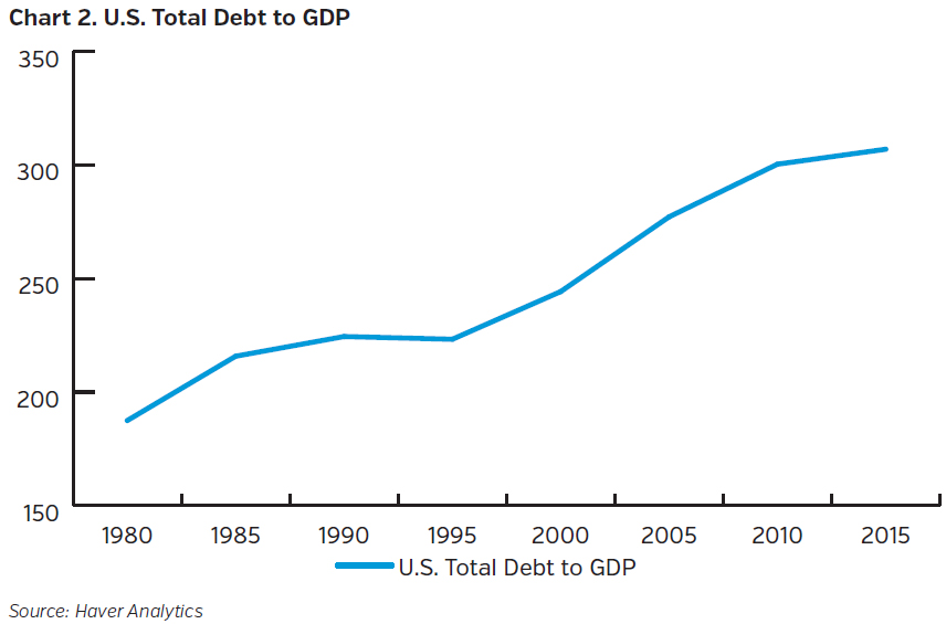 NEAMgroup_US_total_debt_to_GDP