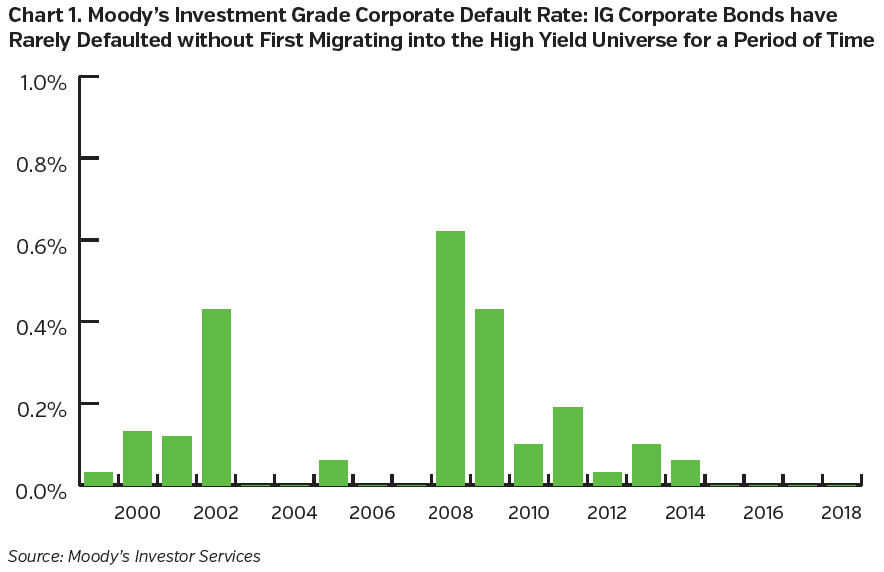 NEAMgroup_moddys_investment_grade_corporate_default_rate