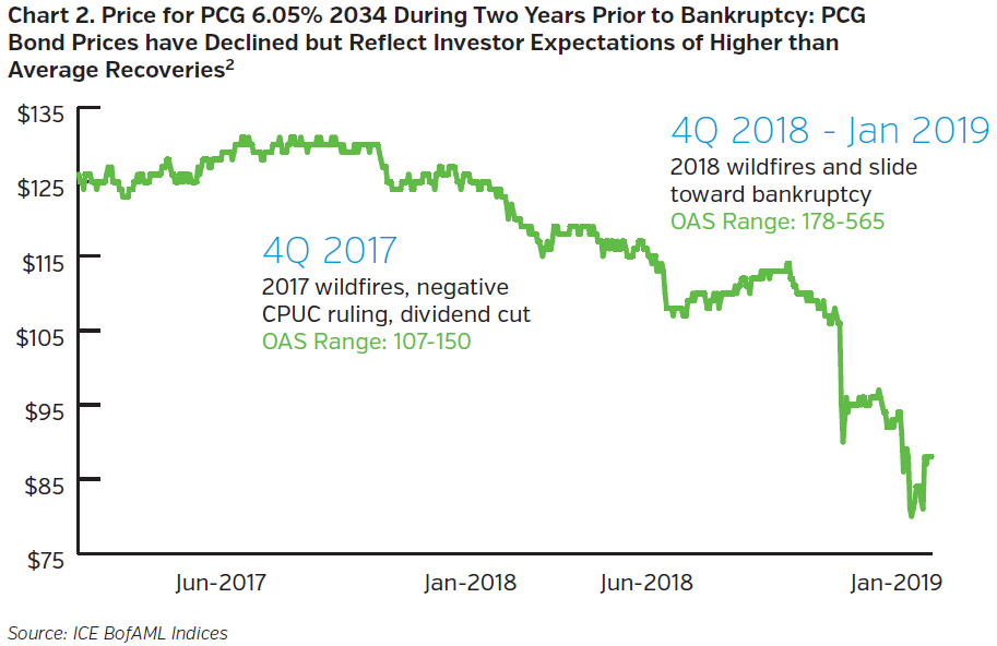 NEAMgroup_price_for_pcg_during_two_years_prior_to_bankruptcy