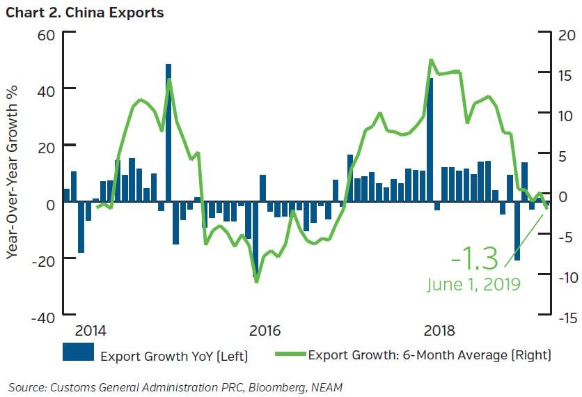 NEAMgroup-china-exports