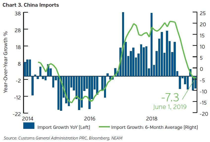 NEAMgroup-china-imports