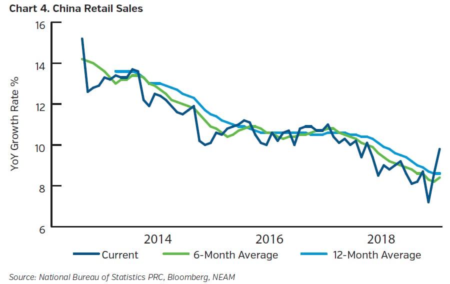 NEAMgroup-china-retail-sailes